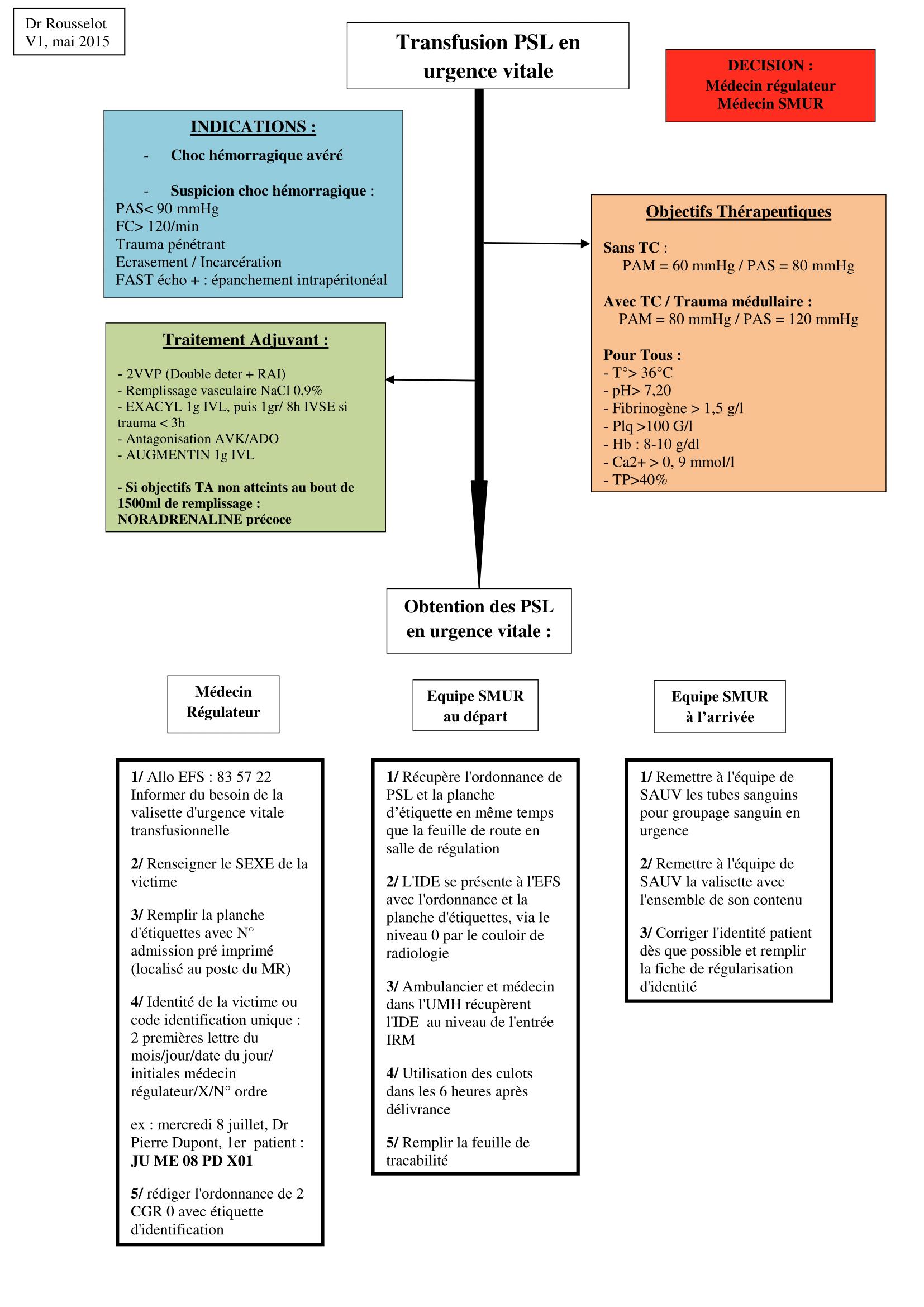protocole-transfusion-urgence-vitale-1