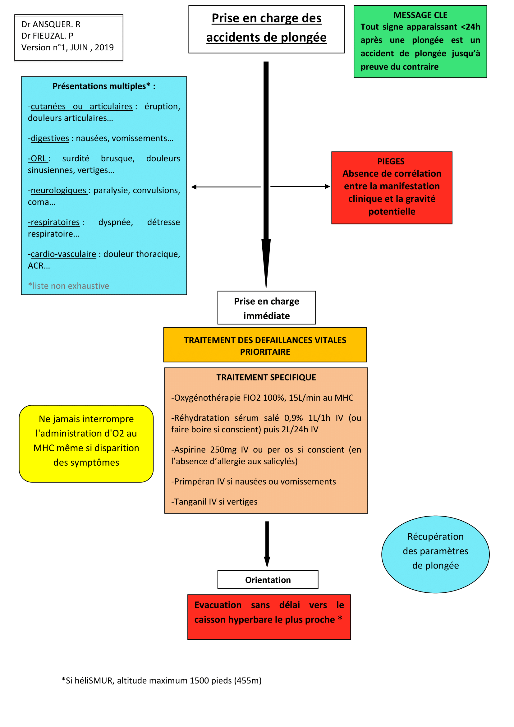 PEC des Accidents de plongée 2 (1)-1