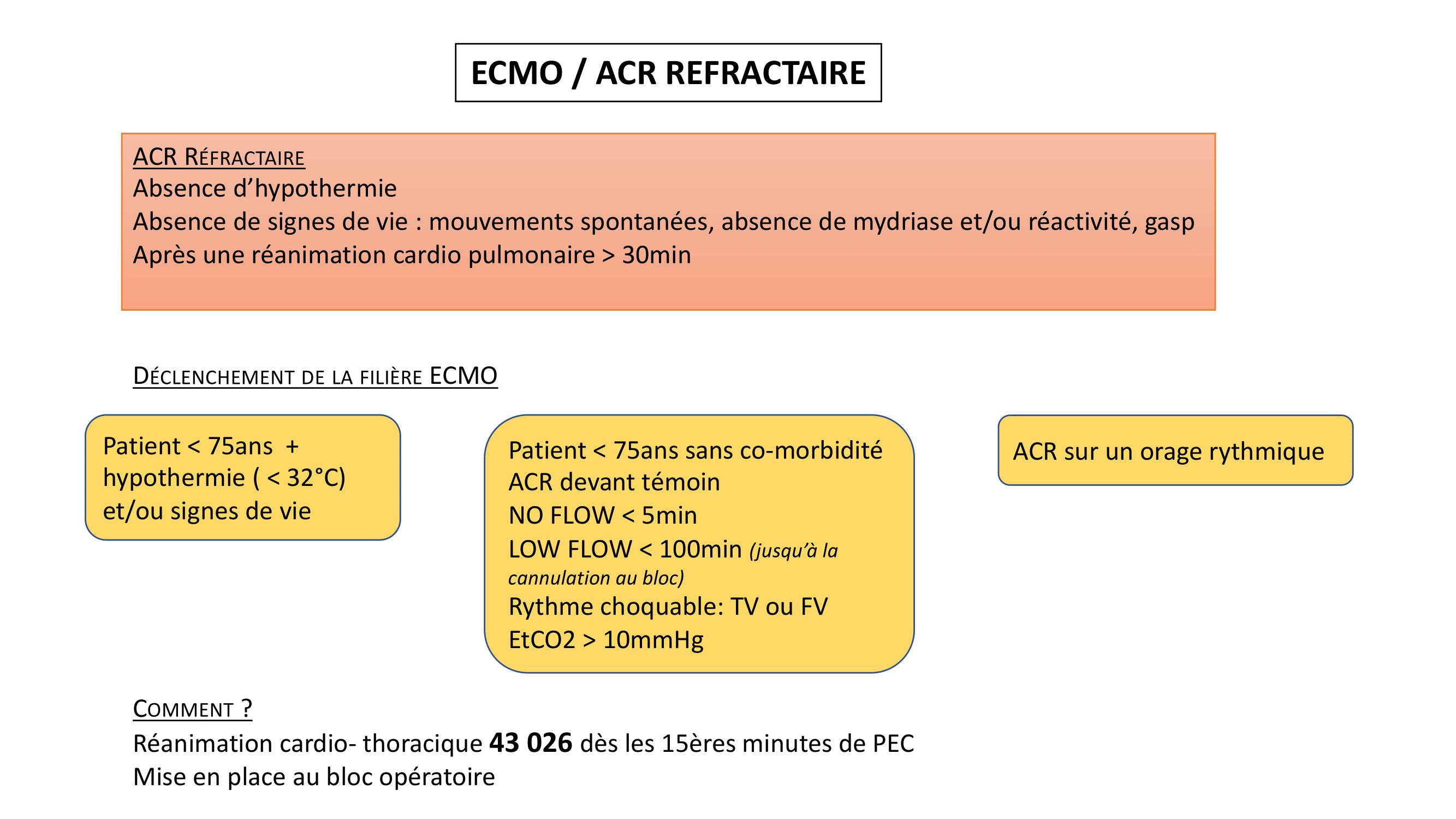 ECMO protocole (1)-1